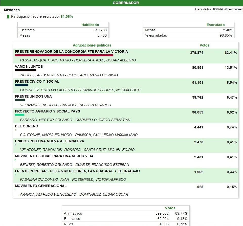 Datos ofiales gobernador Misiones 2015